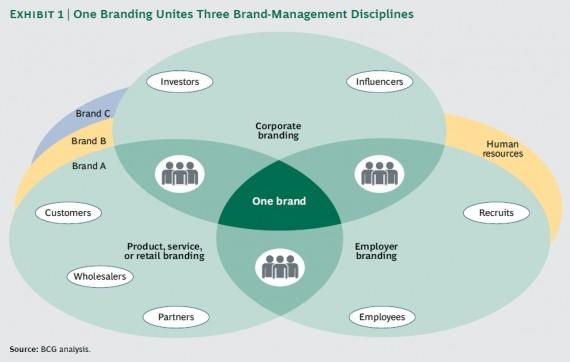 מיתוג אחד הרמוני : עובדים + מוצר + חברה