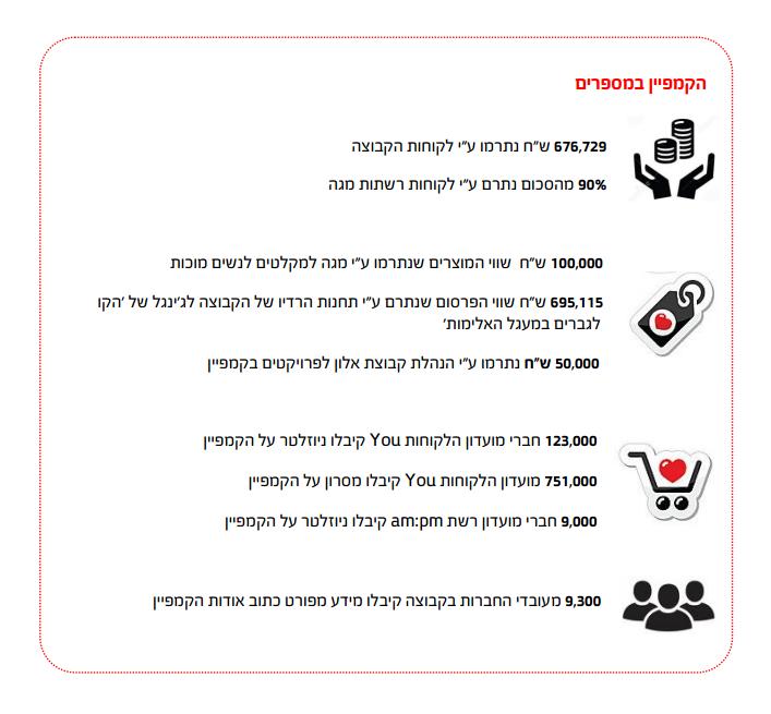 קמפיין מאבק באלימות במשפחה של מועדון לקוחות YouCard - במספרים