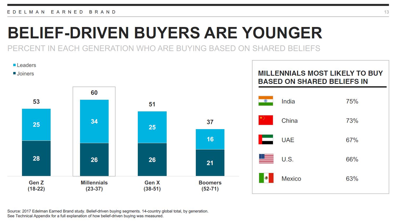 קונים על בסיס ערכים - לפי דורות ומדינות. מתוך מחקר אדלמן 2018