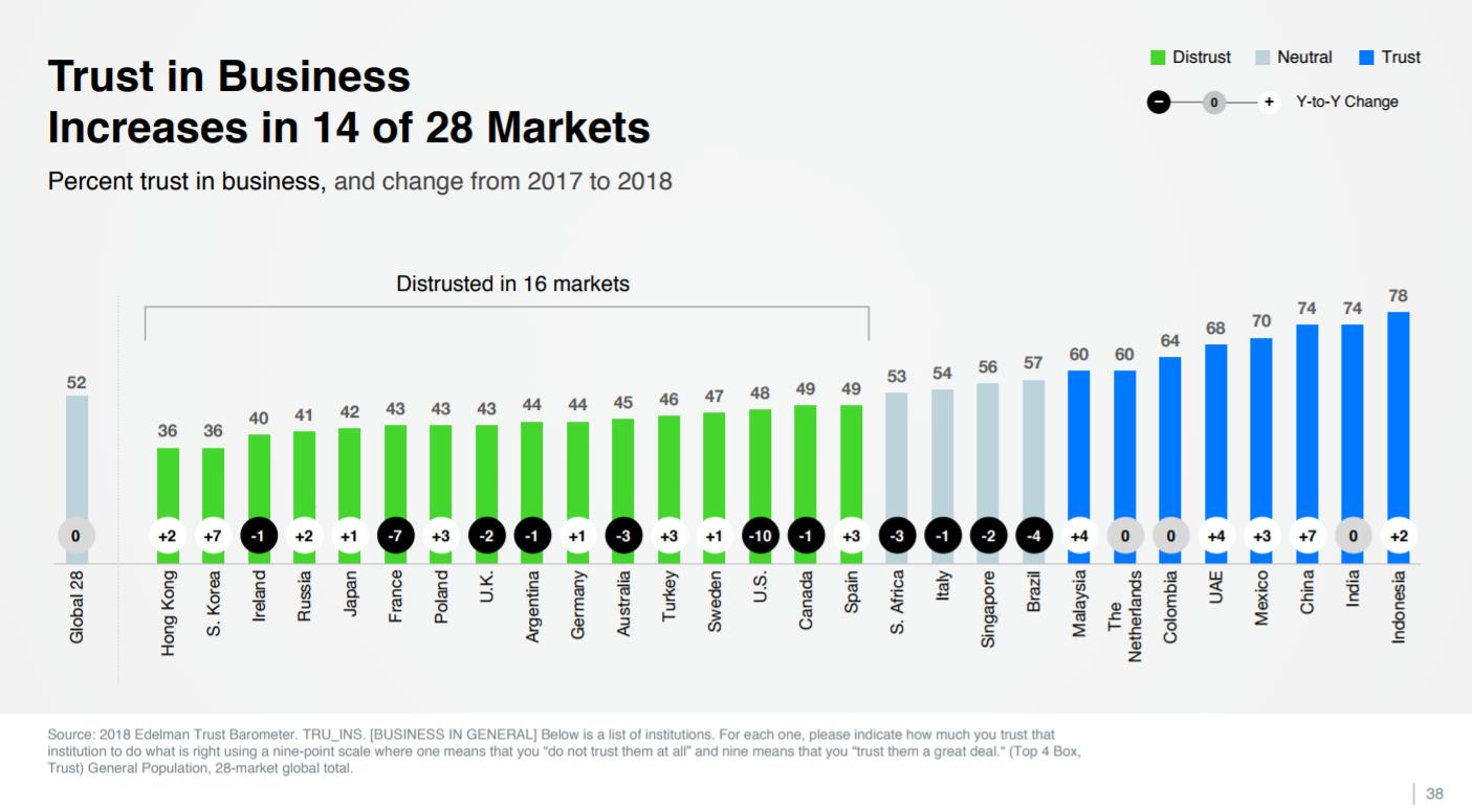 שיעור אמון הצרכנים במגזר העסקי במדינות שונות. מתוך מחקר ברומטר האמון 2018 של חברת אדלמן