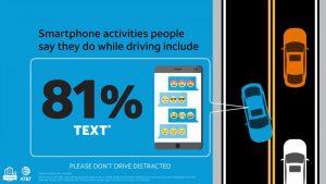 81 אחוז מהאנשים שולחים הודעות טקסט בזמן נהיגה