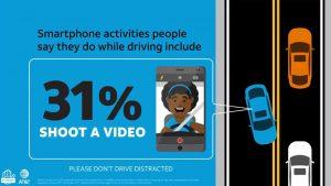 31 אחוז מצלמים וידאו בזמן נהיגה