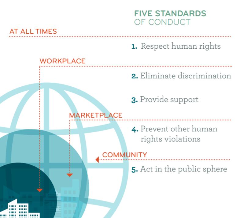 """קוים מנחים לקידום מצבה של הקהילה הגאה באמצעות עסקים - מתוך אתר האו""""ם"""